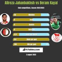 Alireza Jahanbakhsh vs Beram Kayal h2h player stats