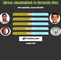 Alireza Jahanbakhsh vs Bernardo Silva h2h player stats