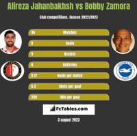 Alireza Jahanbakhsh vs Bobby Zamora h2h player stats