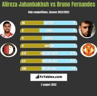 Alireza Jahanbakhsh vs Bruno Fernandes h2h player stats