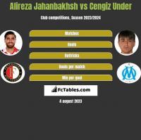 Alireza Jahanbakhsh vs Cengiz Under h2h player stats