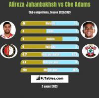 Alireza Jahanbakhsh vs Che Adams h2h player stats