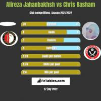 Alireza Jahanbakhsh vs Chris Basham h2h player stats