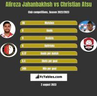 Alireza Jahanbakhsh vs Christian Atsu h2h player stats