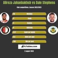 Alireza Jahanbakhsh vs Dale Stephens h2h player stats