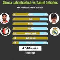 Alireza Jahanbakhsh vs Daniel Ceballos h2h player stats