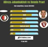 Alireza Jahanbakhsh vs Dennis Praet h2h player stats