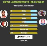 Alireza Jahanbakhsh vs Enda Stevens h2h player stats