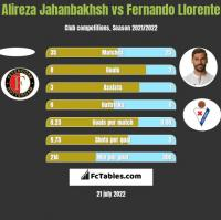 Alireza Jahanbakhsh vs Fernando Llorente h2h player stats
