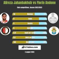 Alireza Jahanbakhsh vs Florin Andone h2h player stats