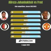 Alireza Jahanbakhsh vs Fred h2h player stats
