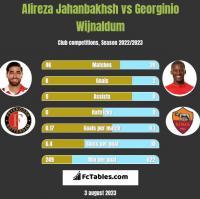 Alireza Jahanbakhsh vs Georginio Wijnaldum h2h player stats
