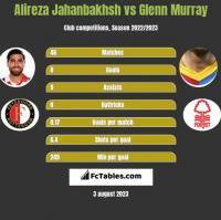 Alireza Jahanbakhsh vs Glenn Murray h2h player stats