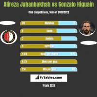 Alireza Jahanbakhsh vs Gonzalo Higuain h2h player stats