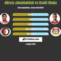 Alireza Jahanbakhsh vs Granit Xhaka h2h player stats
