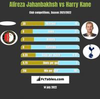 Alireza Jahanbakhsh vs Harry Kane h2h player stats