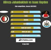 Alireza Jahanbakhsh vs Isaac Hayden h2h player stats