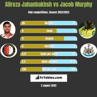 Alireza Jahanbakhsh vs Jacob Murphy h2h player stats