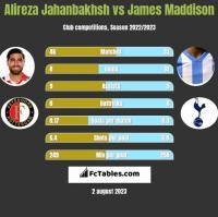 Alireza Jahanbakhsh vs James Maddison h2h player stats