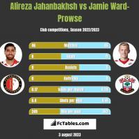 Alireza Jahanbakhsh vs Jamie Ward-Prowse h2h player stats