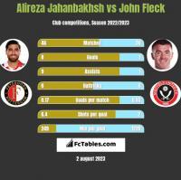 Alireza Jahanbakhsh vs John Fleck h2h player stats