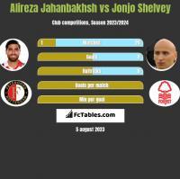 Alireza Jahanbakhsh vs Jonjo Shelvey h2h player stats