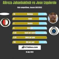 Alireza Jahanbakhsh vs Jose Izquierdo h2h player stats