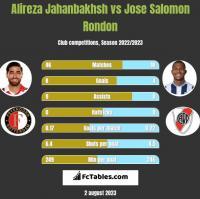 Alireza Jahanbakhsh vs Jose Salomon Rondon h2h player stats