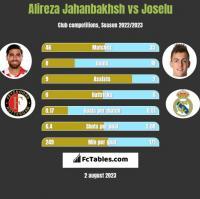 Alireza Jahanbakhsh vs Joselu h2h player stats