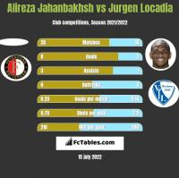 Alireza Jahanbakhsh vs Jurgen Locadia h2h player stats