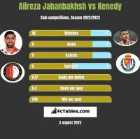 Alireza Jahanbakhsh vs Kenedy h2h player stats
