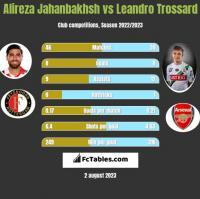 Alireza Jahanbakhsh vs Leandro Trossard h2h player stats