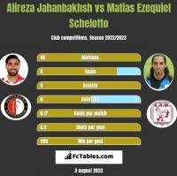 Alireza Jahanbakhsh vs Matias Ezequiel Schelotto h2h player stats
