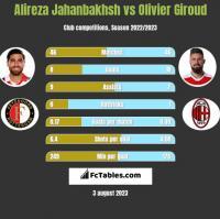 Alireza Jahanbakhsh vs Olivier Giroud h2h player stats