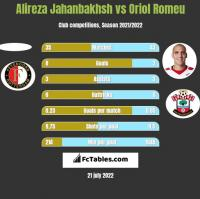 Alireza Jahanbakhsh vs Oriol Romeu h2h player stats
