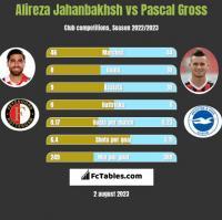 Alireza Jahanbakhsh vs Pascal Gross h2h player stats