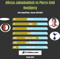 Alireza Jahanbakhsh vs Pierre-Emil Hoejbjerg h2h player stats
