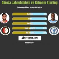 Alireza Jahanbakhsh vs Raheem Sterling h2h player stats
