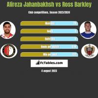 Alireza Jahanbakhsh vs Ross Barkley h2h player stats