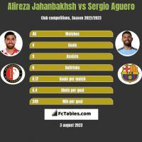 Alireza Jahanbakhsh vs Sergio Aguero h2h player stats