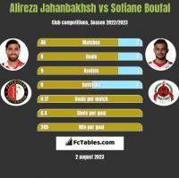 Alireza Jahanbakhsh vs Sofiane Boufal h2h player stats