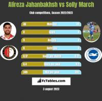 Alireza Jahanbakhsh vs Solly March h2h player stats