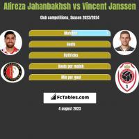 Alireza Jahanbakhsh vs Vincent Janssen h2h player stats