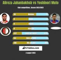 Alireza Jahanbakhsh vs Yoshinori Muto h2h player stats