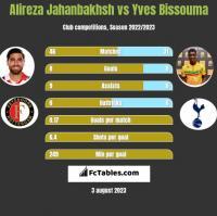 Alireza Jahanbakhsh vs Yves Bissouma h2h player stats