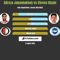 Alireza Jahanbakhsh vs Steven Alzate h2h player stats