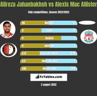 Alireza Jahanbakhsh vs Alexis Mac Allister h2h player stats