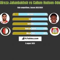 Alireza Jahanbakhsh vs Callum Hudson-Odoi h2h player stats
