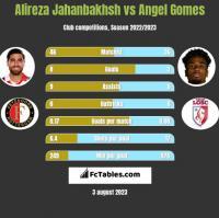 Alireza Jahanbakhsh vs Angel Gomes h2h player stats