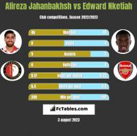 Alireza Jahanbakhsh vs Edward Nketiah h2h player stats
